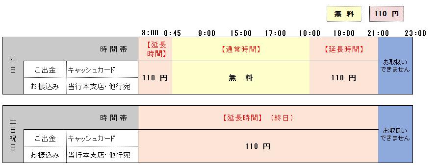福岡 銀行 振込 手数料